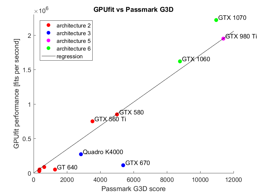Appendix — Gpufit: An open-source toolkit for GPU